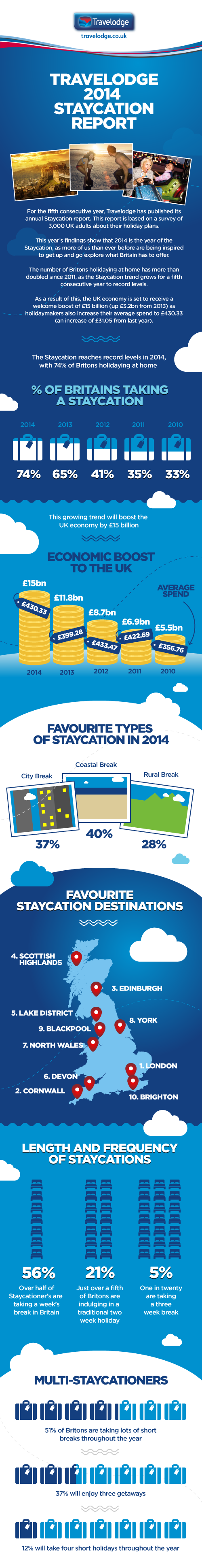 staycations travelodge infographic